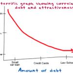 Debt makes you uglier…scientific proof.